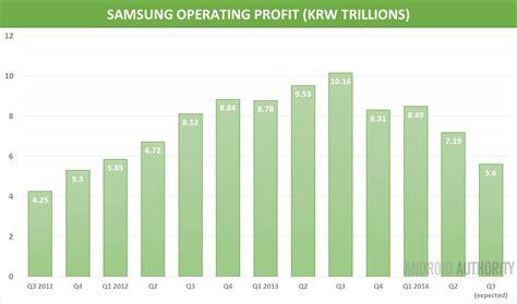 samsungs  quarter profits forecast  hit