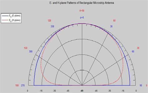 find pattern in image matlab figure 4 3 e plane h plane radiation pattern design