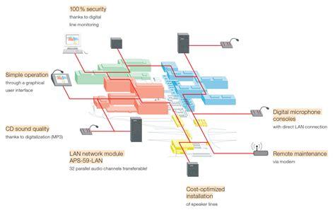 seslendirme ve acil anons sistemleri ics