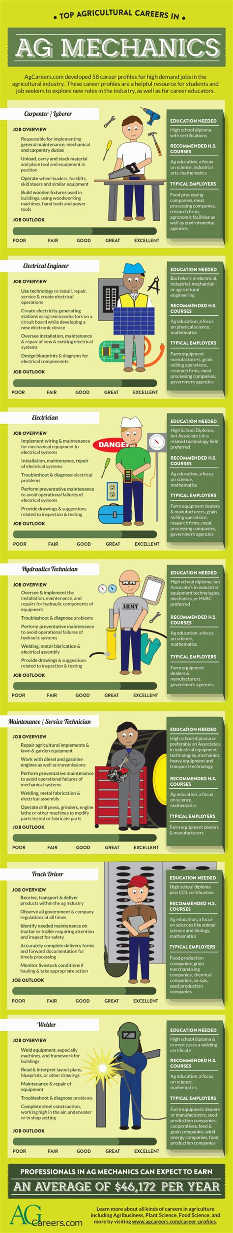 Canada Resume Sample by Top Agricultural Careers In Ag Mechanics Infographic