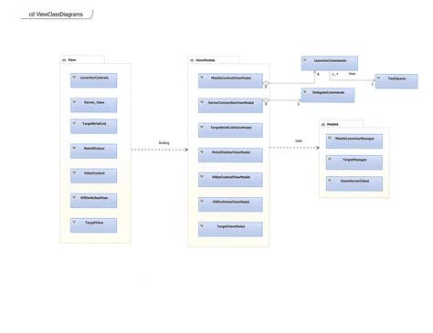 class diagrams 183 lelandbatey cs 323 team dart wiki 183 github