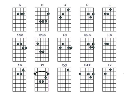 guitar chord chart guitar cjords charts printable activity shelter