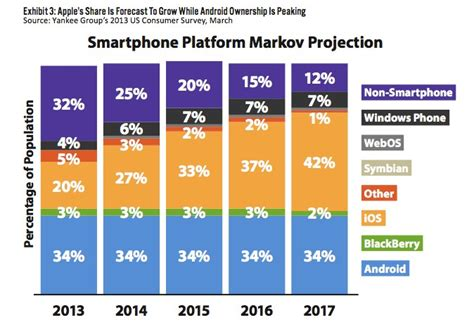 number of android users iphone predicted to surpass android market by 2015 mac rumors