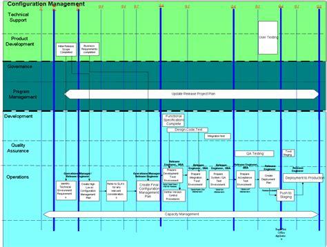 configuration management process flow diagram sdlc sop 1003 configuration management opensdlc