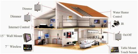 casa systems design and implementation of a wifi based home automation