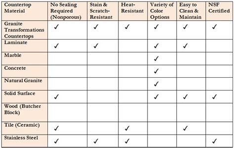 superior Kitchen Countertop Cost Comparison #1: countertop-material-comparison-chart_no-cost.jpg