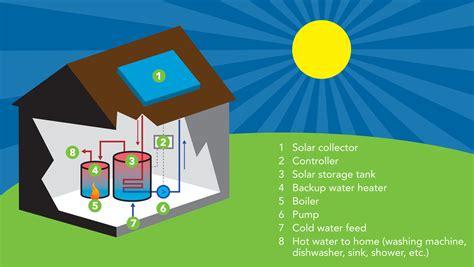solar thermal panels renewable energy cornwall