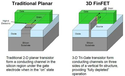 tri gate transistor finfet semiwiki finfet process modeling and extraction at 16 nm and below