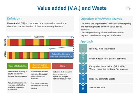 va nva analysis template lean thinking an introduction to lean
