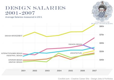 fashion illustration salary graphic design salaries in 2007 on all fronts