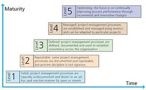 the tao of project management step 1 establish your
