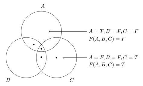 how to do venn diagrams in logic mathematical logic and venn diagrams mathematics stack exchange