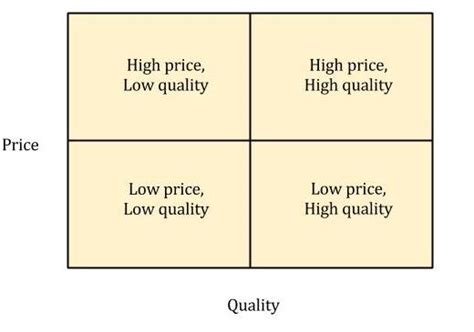 brand value and pricing strategies ecornell price positioning strategies from cornell