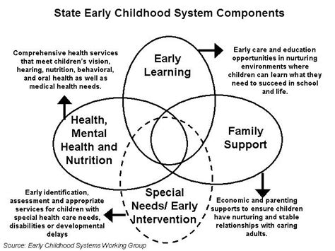 Importance Of Early Childhood Education Essay by Integrated Ecd Services School Readiness And Success Encyclopedia On Early Childhood Development