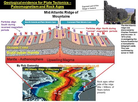Which Evidence Supports The Theory Of Floor Spreading - plate tectonics