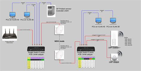 ubiquiti home network design solved unifi vlan setup checking ubiquiti networks