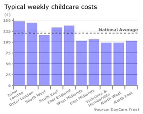 day care prices average cost of daycare per child