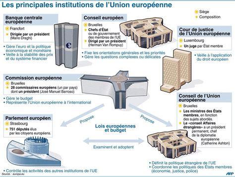le si鑒e de l union europ馥nne cours d institutions europ 233 ennes cours de droit