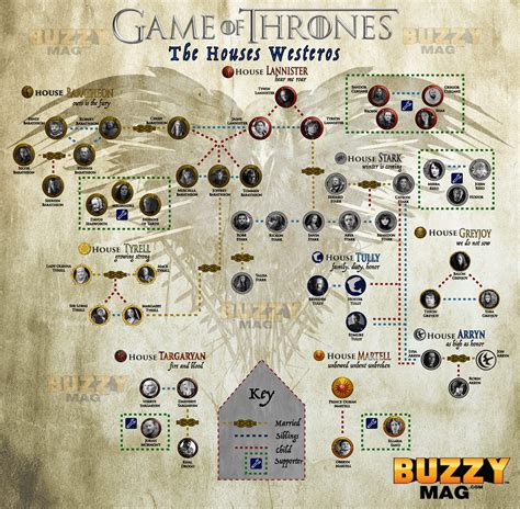 houses in game of thrones game of thrones character map