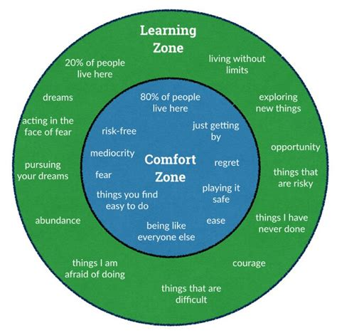 comfort zone definition leadership develops when you escape your comfort zone by