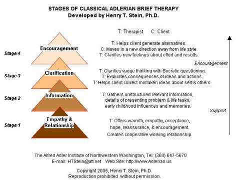 therapy theory psychotherapy brief term psychotherapy