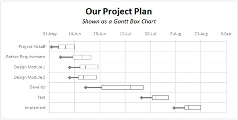all articles on gantt charts chandoo org learn