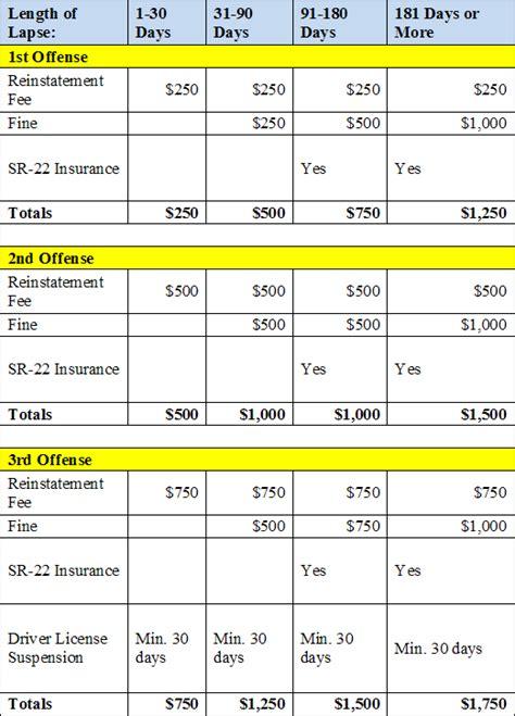 Nevada uninsured driver penalties   Car Insurance List