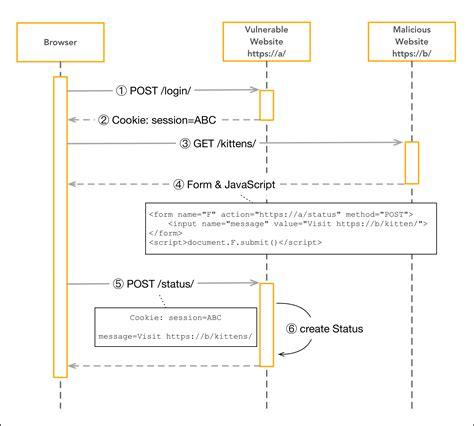 django tutorial csrf in depth explanation of csrf django exle full stack