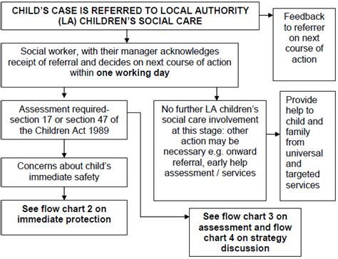 social services section 7 report chapter 1 assessing need and providing help