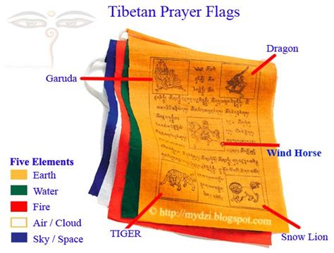 buddhist prayer meaning i this will and both tibetan prayer flags