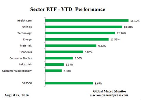 best etf performance great graphic sector etf perfomances marc to market