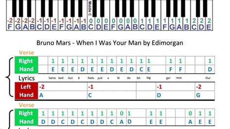 tutorial keyboard when i was your man bruno mars when i was your man music sheets piano
