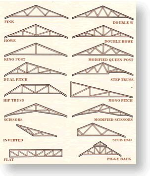 Shed Roof Types by Roof Styles