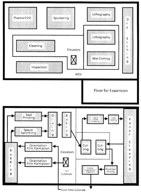plant layout with exles factory layout exles interior design ideas