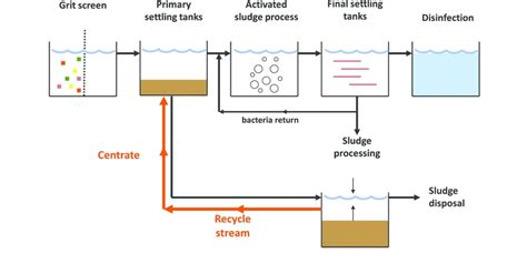 sewage treatment flow diagram wastewater treatment plant schematic diagram wiring