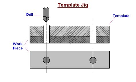mechanical engineering types of drilling jigs
