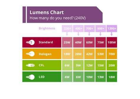 how many lumens do i need for outdoor lighting easy lighting