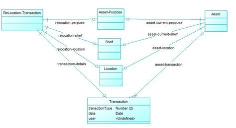 design assets definition c schema definition for audit like asset tracking