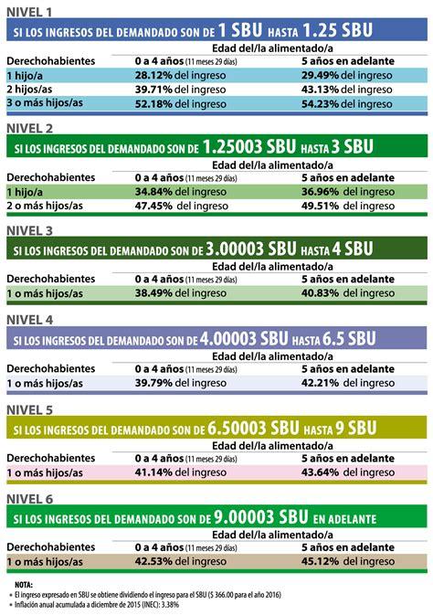 cuanto es la minima de jubilacion con el aumento de septiembre 2016 jubilacion minima argentina monto jubilaci 243 n m 237 nima y