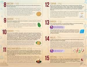 passover seder sheet education