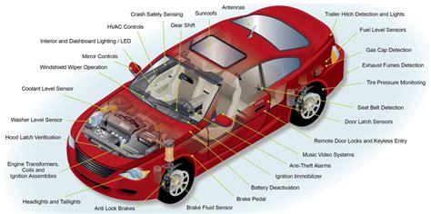 car engine parts basics the engine how a car works basic