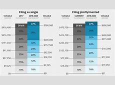 tax-brackets-and-taxable-income-table-for-2018 – Credit ... 2017 Tax Brackets Single