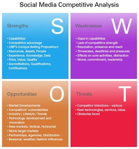 marketing swot analysis template tips on social media analysis and swot