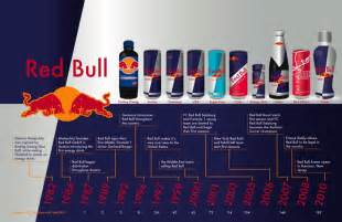 Red bull corey heck