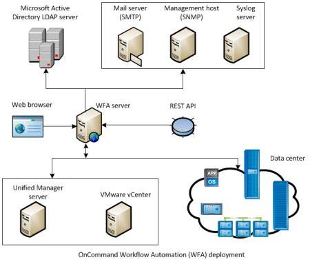 oncommand workflow automation cosonok s it oncommand workflow automation 4 1