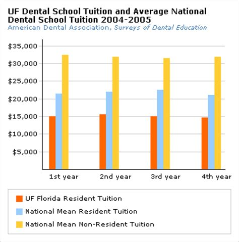 How Much Does A Uf Mba Cost by Cost Of Dental School Dental School Tuition