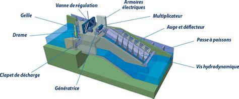 diagramme de fonctionnement d une centrale hydroélectrique 201 tude m 233 canique et 233 lectrique