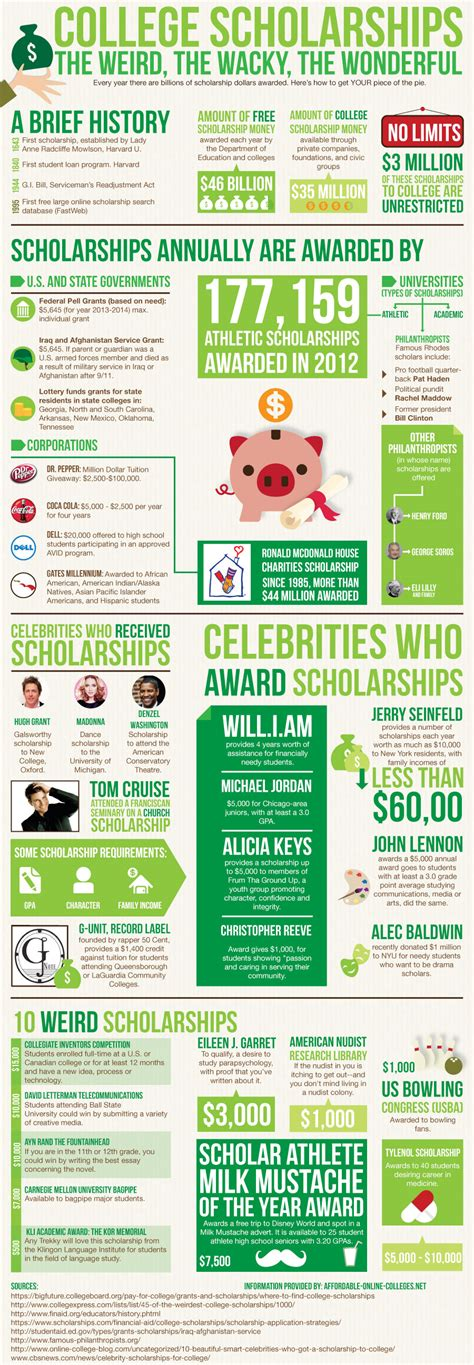 Usfca Mba Scholarships by College Scholarships The The Wacky The Wonderful