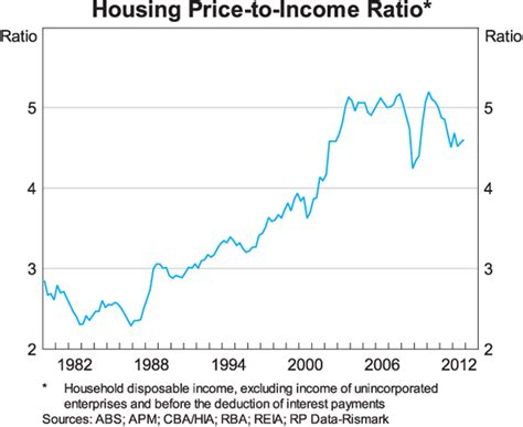 housing ratio recent developments in the australian housing market speeches rba