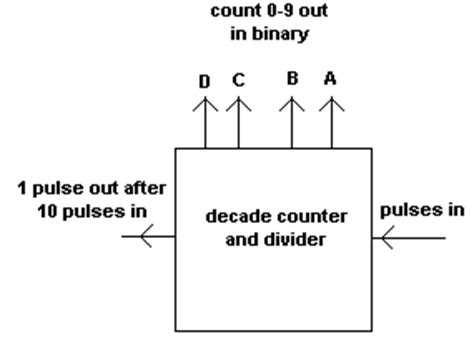 7490 ic pin diagram pin decade counter 7490 on